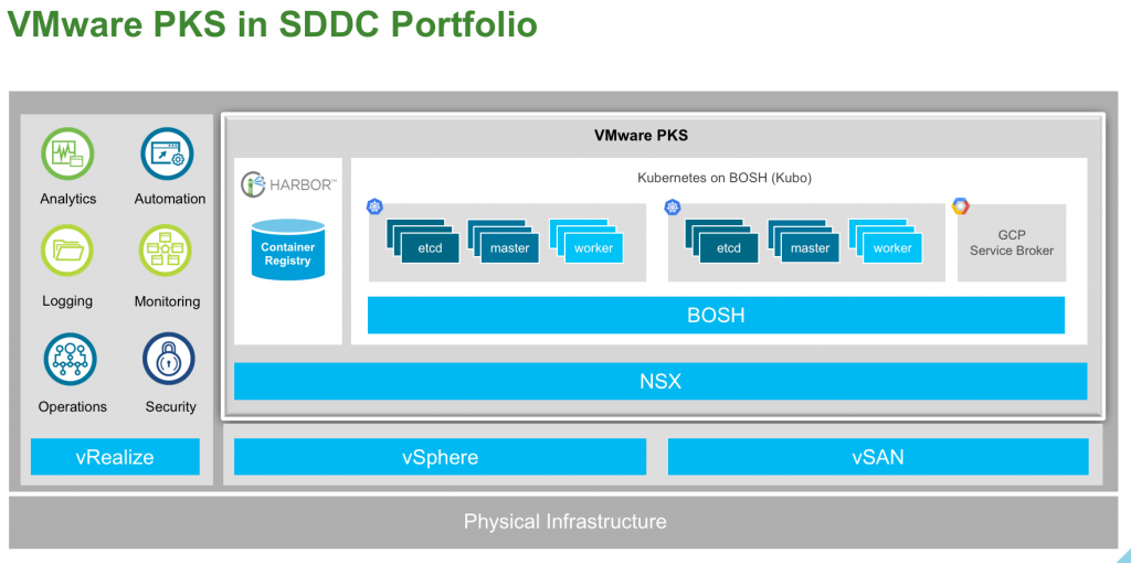 NSX-T 2.1 for PKS and PCF 2.0 Lab