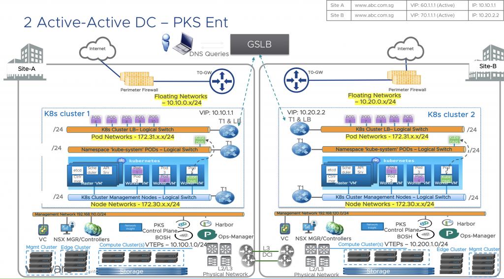 Active Active PKS Ent