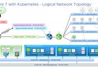 vSphere on Kubernetes Network Digram v1