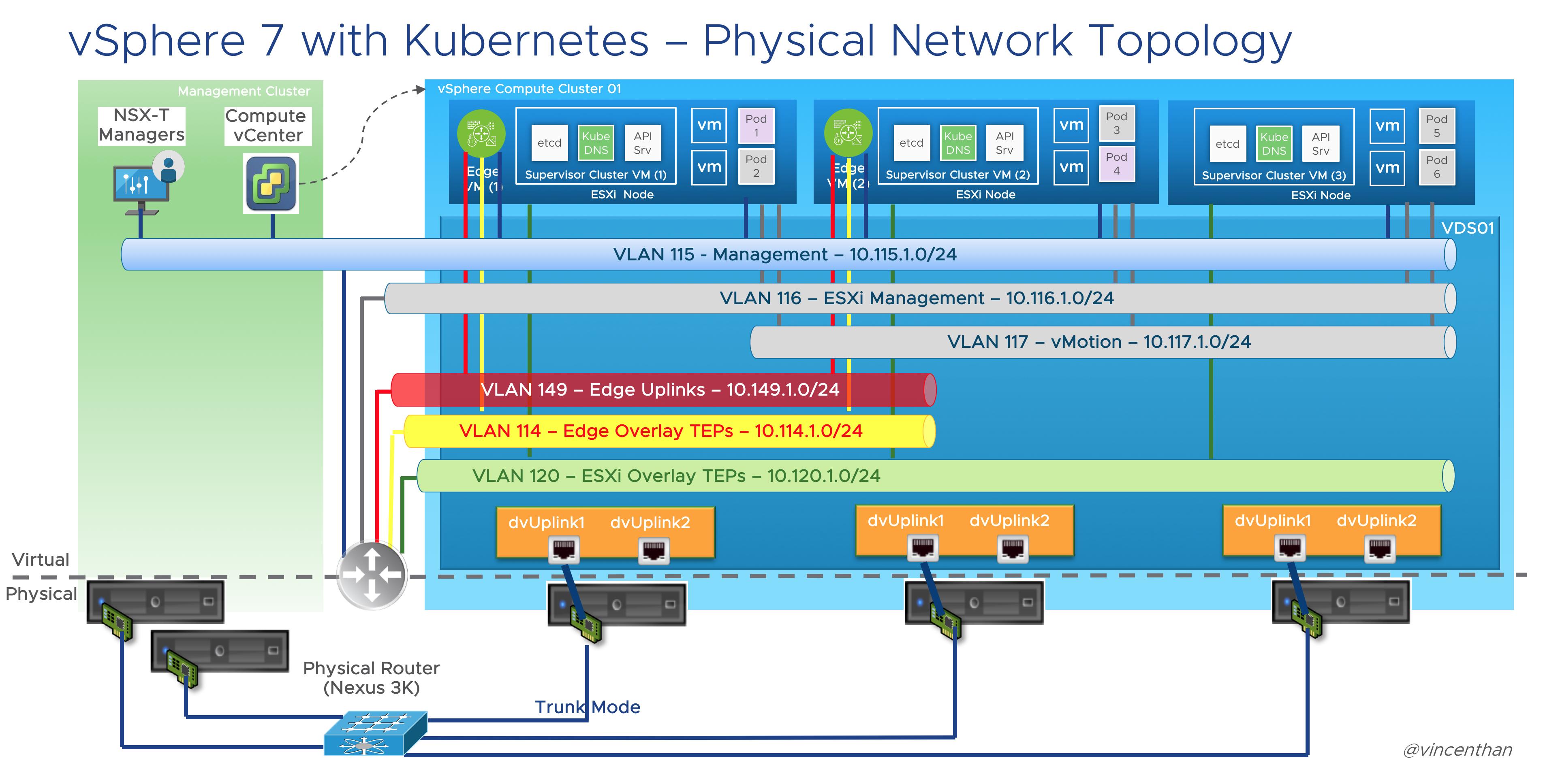 vSphere on Kubernetes Physical Network Digram v1